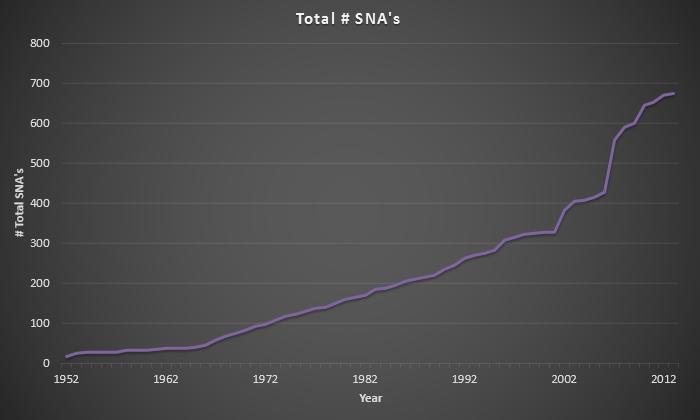 SNA's.xlsx - Excel_2014-03-13_19-20-36