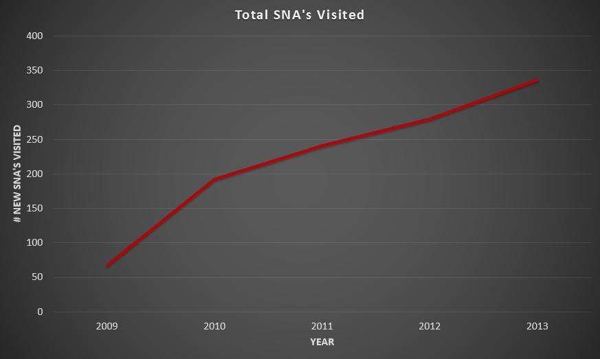 SNA's.xlsx - Excel_2014-03-15_19-22-52